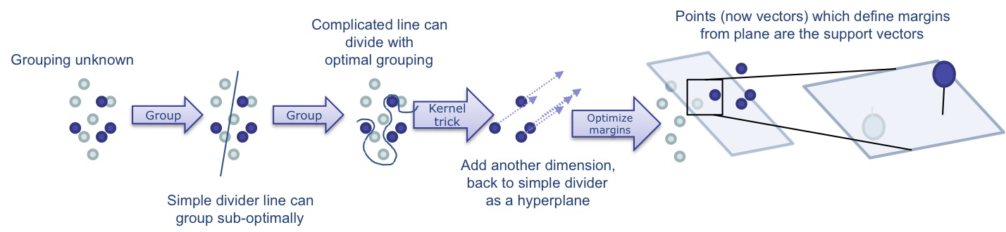 SVM separation and kernel trick